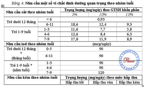Nhu-cau-dinh-duong-1